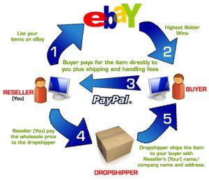 Amazon To Paypal Money Dropship Company List Membership